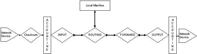 Chapter 3 - Linux Policy Routing Structure: Policy Routing
