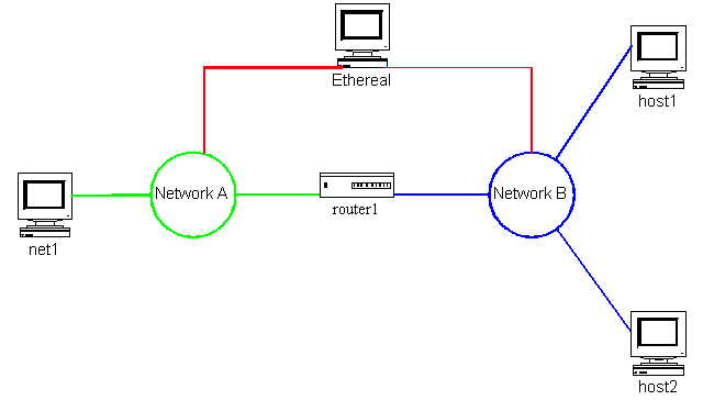 Chapter 6 - Complex Network Examples: Policy Routing with Linux by